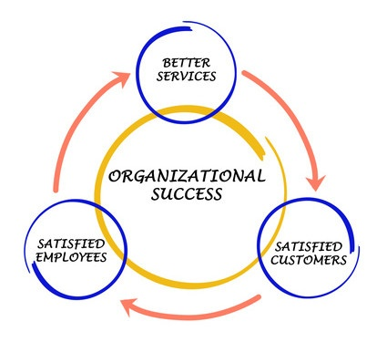 Organisierte Zusammenarbeit